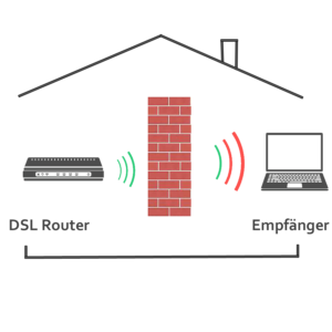 WLAN Repeater Test 2018