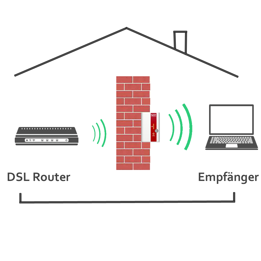 wlan verst rker test 2018 die besten repeater im vergleich. Black Bedroom Furniture Sets. Home Design Ideas